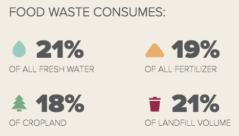ReFED: Rethink Food Waste